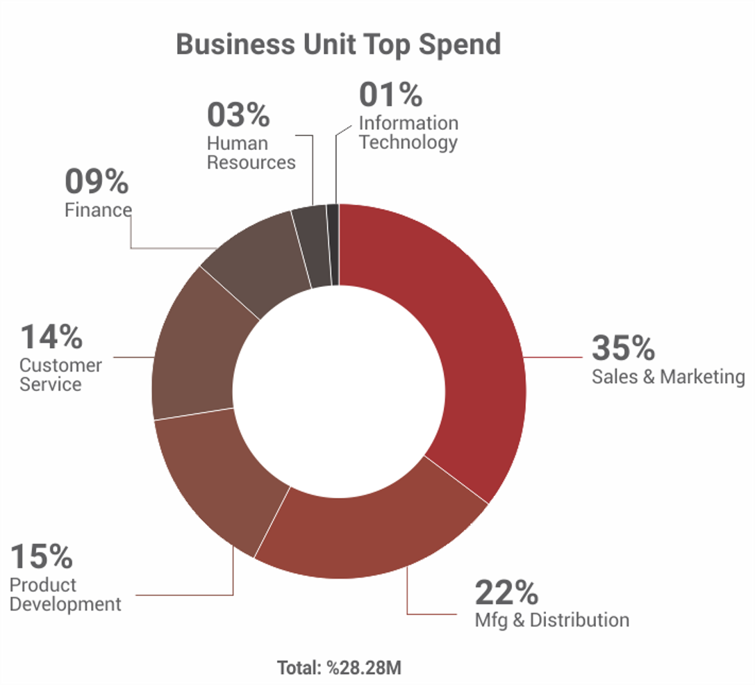 Business Unit Top Spend