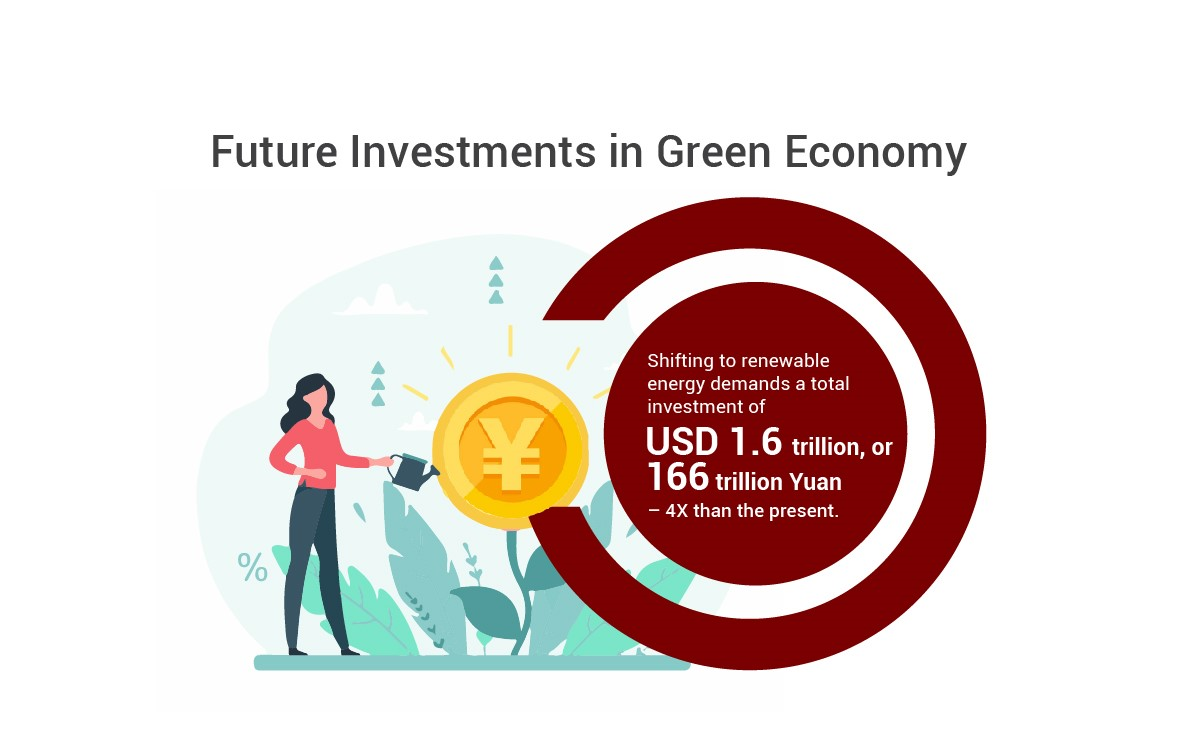 Future Investment in Green Economy