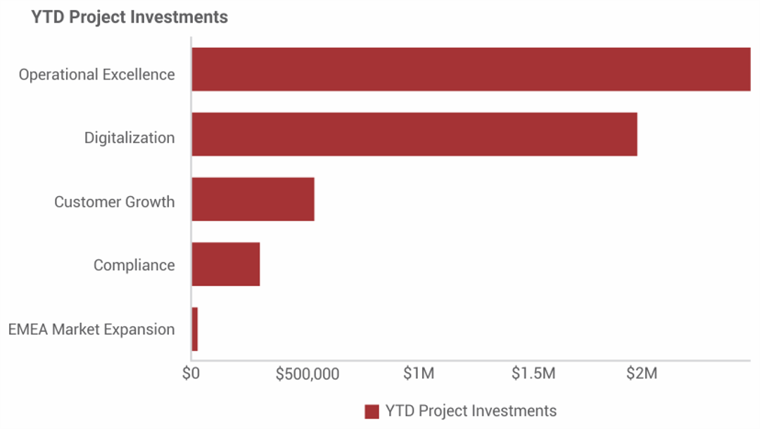 YTD Project Investments