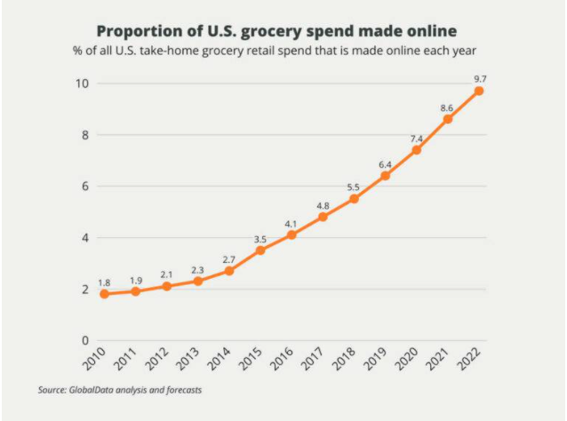 Proportion of US Grocery
