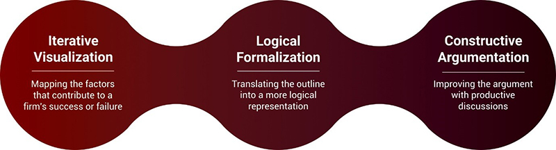 Visualization, Logical Formalization, and Constructive Argumentation