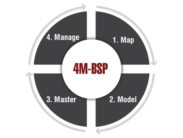 The 4M-Business Strategy Practice Model